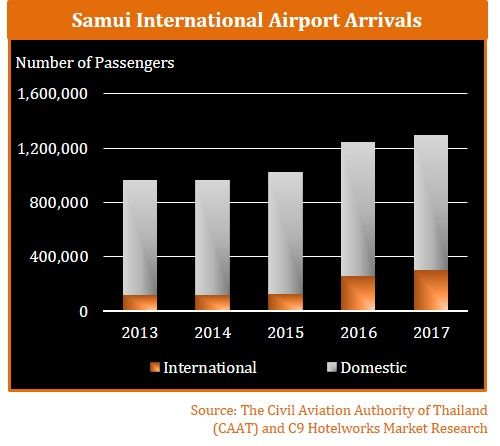 Direct flights, luxury hotel brands and wellness push Samui performance | News by The Thaiger