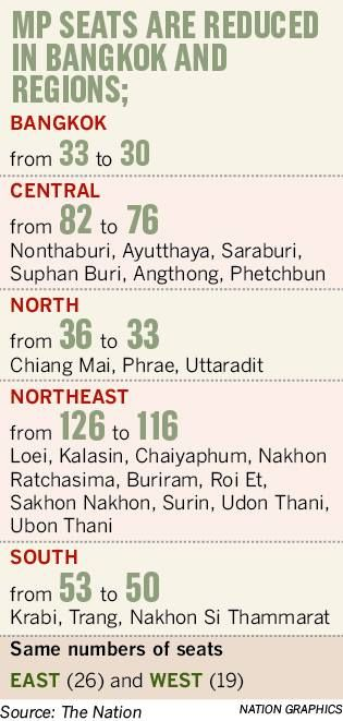 MP numbers being shuffled around in lead up to Thai election | News by The Thaiger