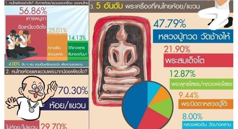70 per cent of Thais wear Buddhist amulets | News by The Thaiger