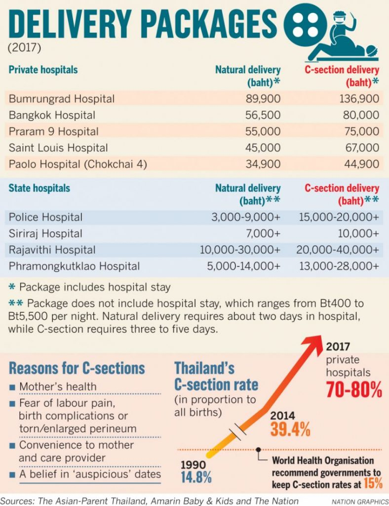 Thai mothers caving to superstition or private hospital wishes when having babies | News by The Thaiger