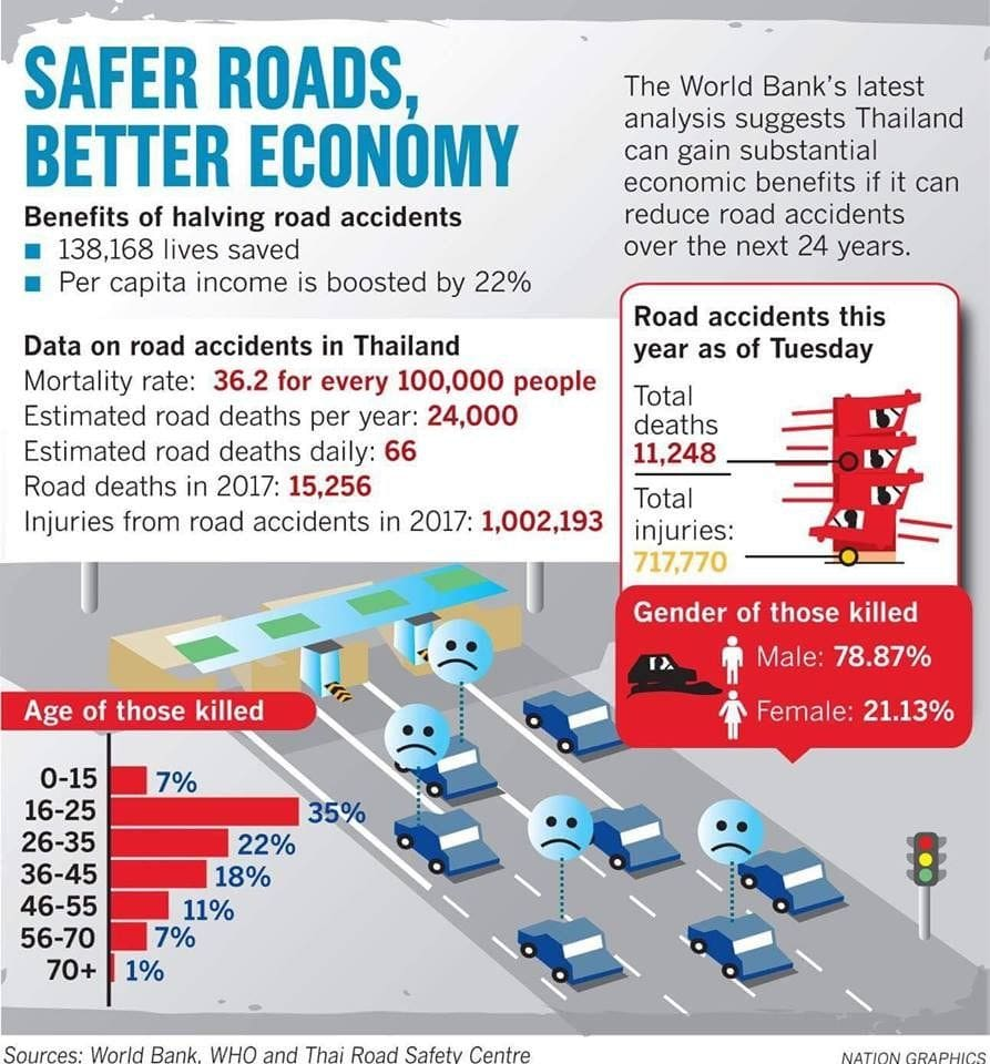 Safer Thai roads will provide an economic boost | News by The Thaiger