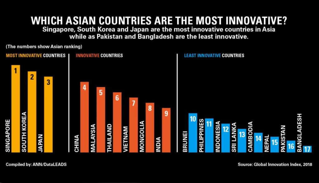 Singapore #1, Thailand #6 - Asia's most innovative nations | News by The Thaiger