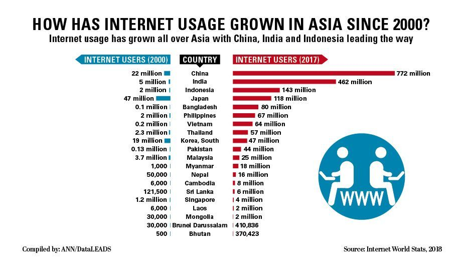18 years of internet growth in Asia | News by The Thaiger