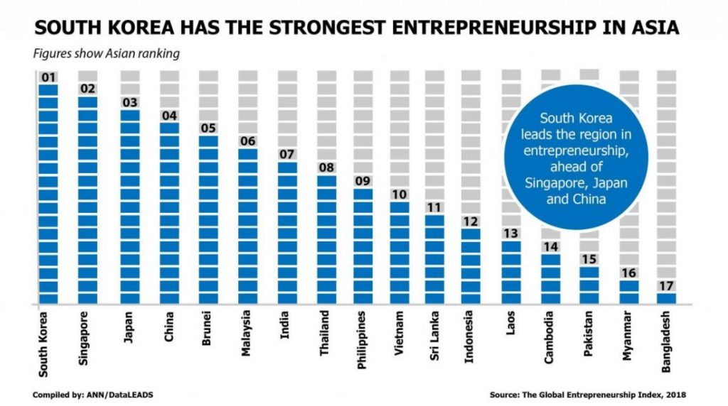 South Korea leads the way with entrepreneurship in Asia | News by The Thaiger