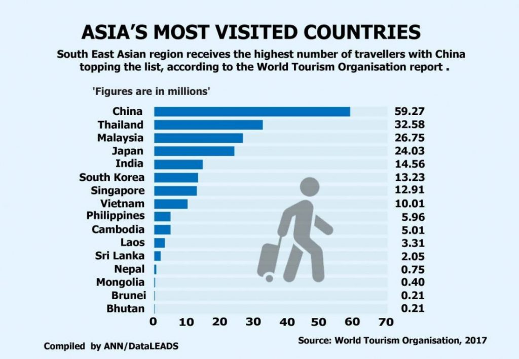South East Asia tops travellers' lists | News by The Thaiger
