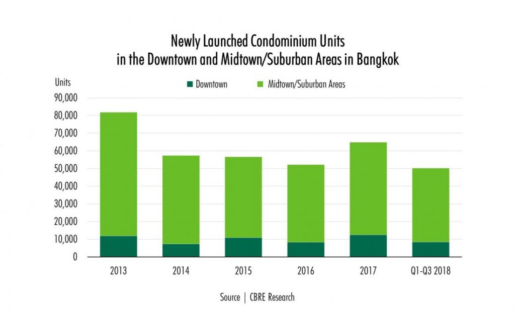 Uncertainty in Bangkok's residential property market - CBRE | News by The Thaiger