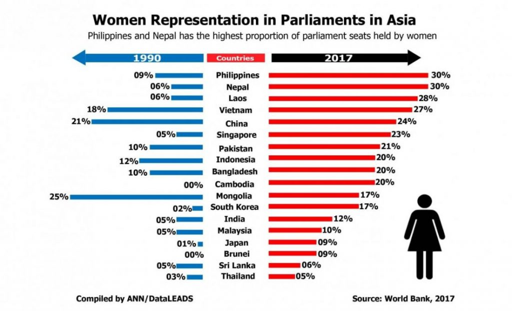 Thailand lowest in Asia for female political representation   News by Thaiger