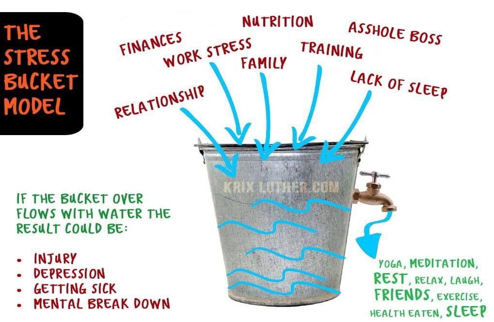 Overtraining and the Stress Bucket | News by The Thaiger