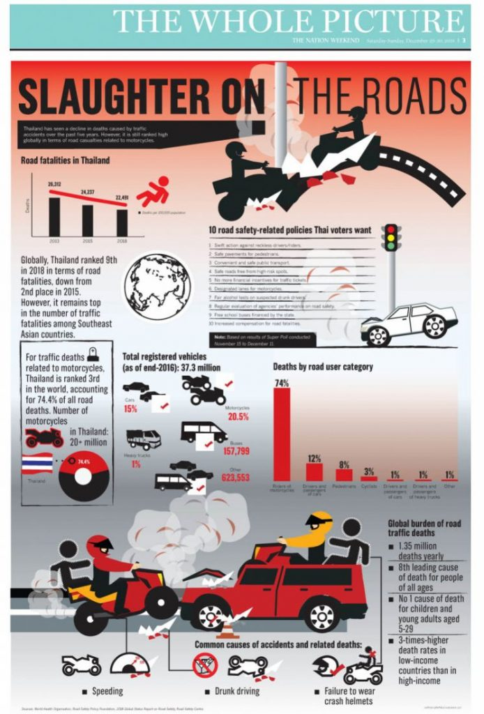 30% rise in drink driving incidents | News by Thaiger