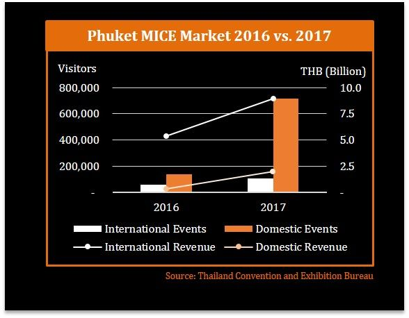 Sporting events, meetings and Indian weddings spur Phuket tourism in 2018 | News by The Thaiger