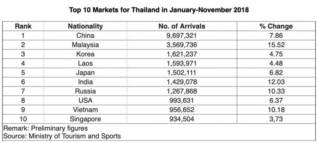 Tourism arrivals in Thailand up 7 5% so far this year | The