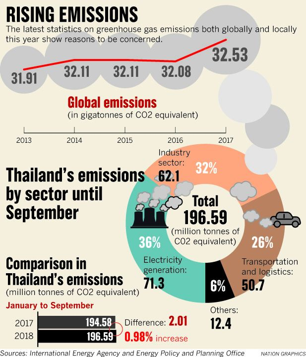 Thailand meets its emissions target as richer nations fail | News by Thaiger