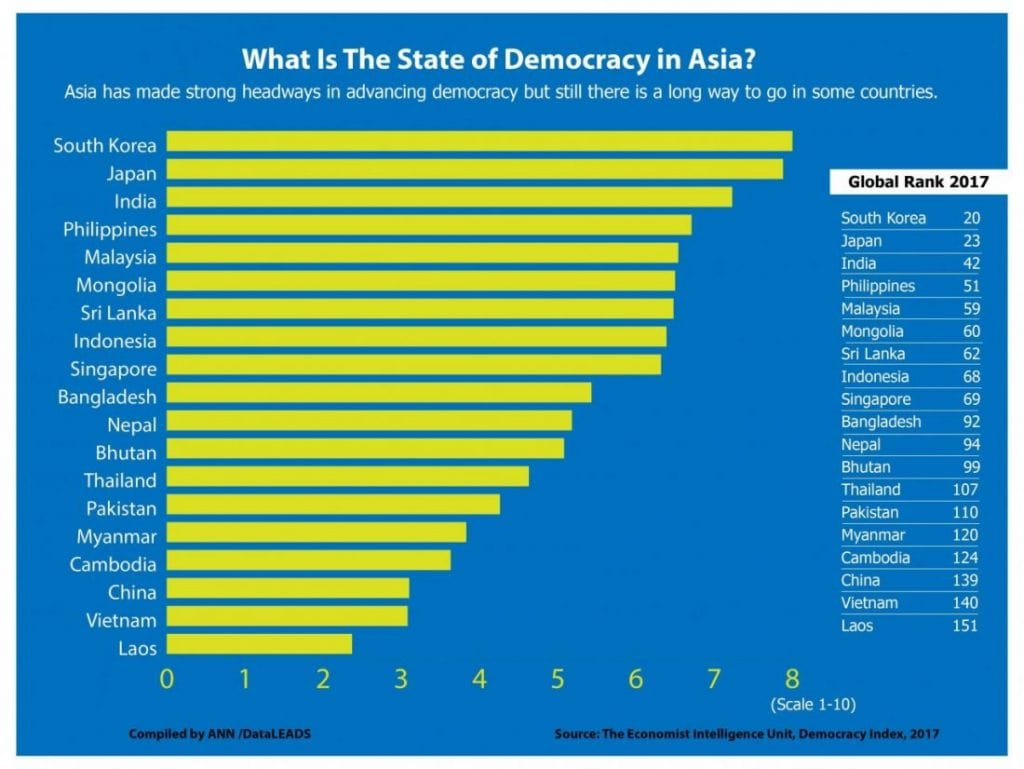 Asia's struggle with democracy - Thailand ranks #107 in the world | News by The Thaiger