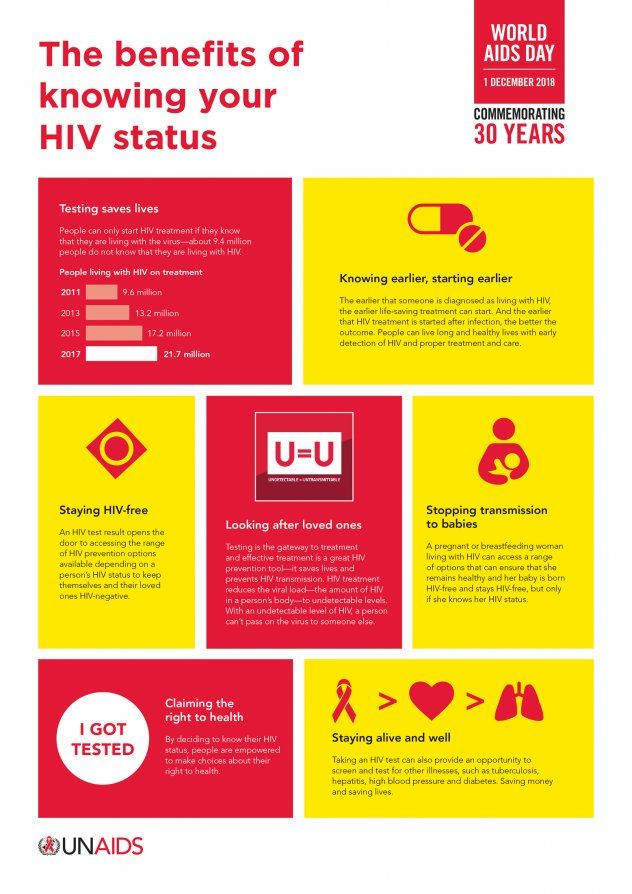 World AIDS Day Thailand: Know your status   News by Thaiger
