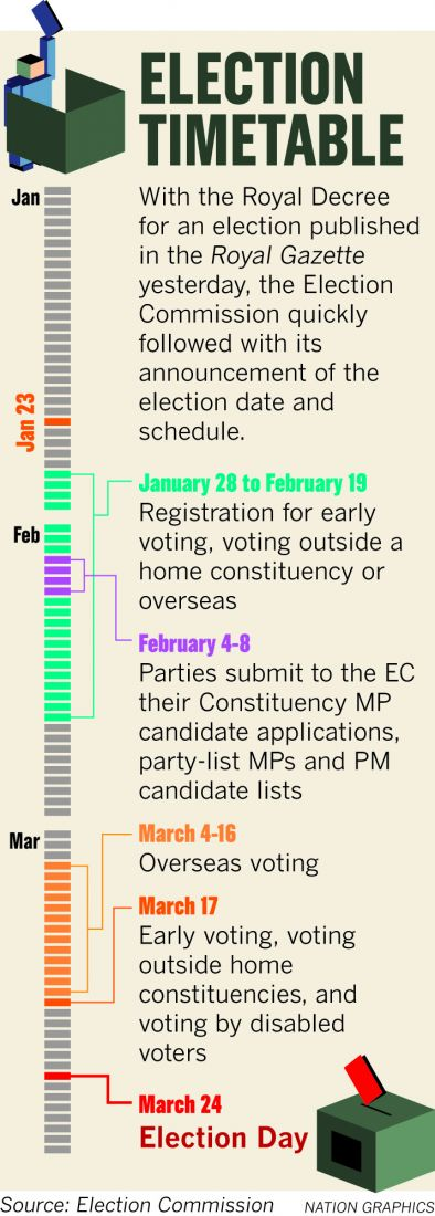 """""""March 24, most appropriate date for election"""" - Election Commission 