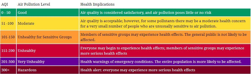 Air quality for Thailand - January 14 | News by The Thaiger