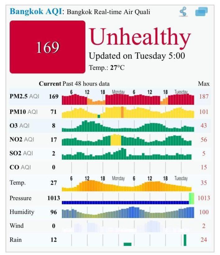 จิตแพทย์เด็กติง รัฐบาลไม่จริงจังแก้ปัญหาฝุ่นละออง PM2.5 หวั่นกระทบสุขภาพเด็ก | The Thaiger