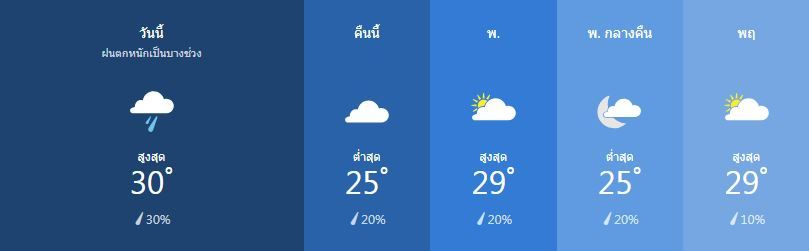 Weather for January 22 | News by Thaiger