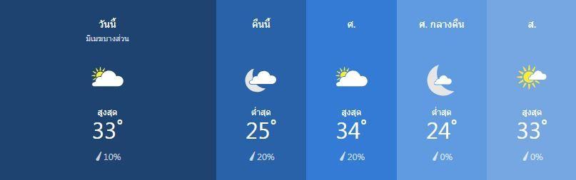 สภาพอากาศ วันที่ 31 มกราคม | News by The Thaiger