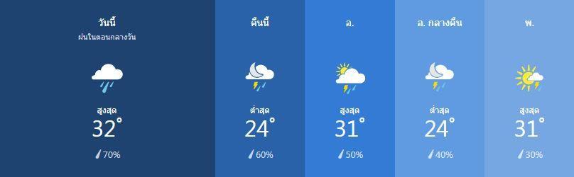 สภาพอากาศ วันที่ 21 มกราคม | News by The Thaiger
