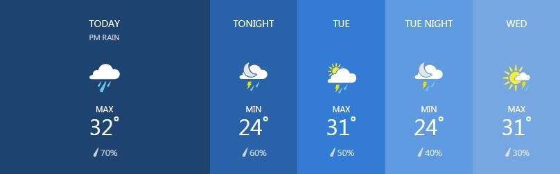 Weather for January 21   News by Thaiger