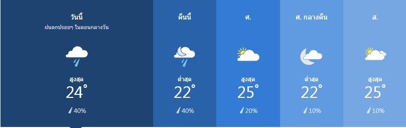 สภาพอากาศ วันที่ 24 มกราคม | News by The Thaiger
