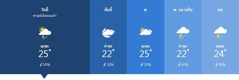 สภาพอากาศ วันที่ 15 มกราคม 2562 | News by The Thaiger