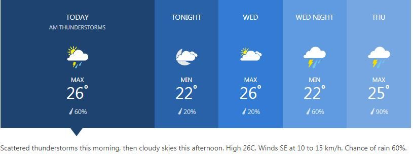 Weather for January 15 | News by The Thaiger