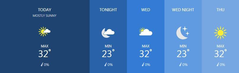 Weather for January 22 | News by The Thaiger