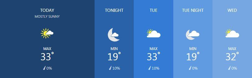 Weather for January 14   News by Thaiger