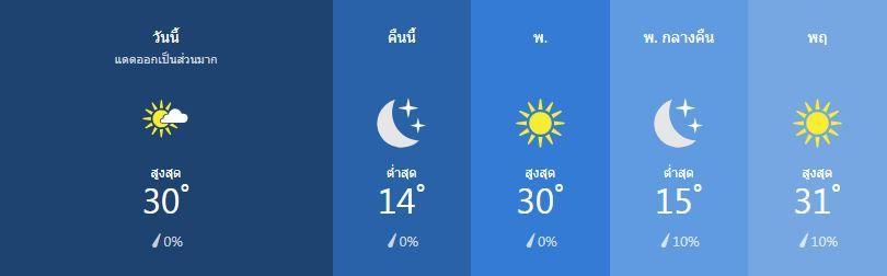 สภาพอากาศ วันที่ 22 มกราคม | News by The Thaiger