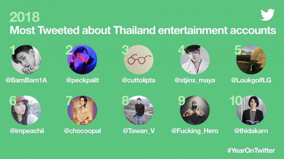 Twitter is on the rise in Thailand. This is what you were Tweeting about in 2018. | News by The Thaiger