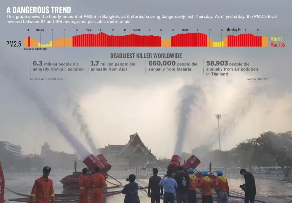 World Health Organisation: More people killed by air pollution than by AIDS, malaria   News by Thaiger