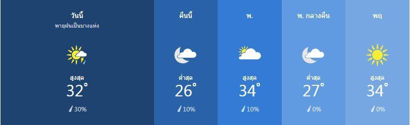 สภาพอากาศ วันที่ 26 กุมภาพันธ์ | News by The Thaiger