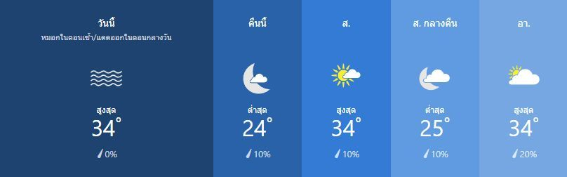สภาพอากาศ วันที่ 1 กุมภาพันธ์ | News by The Thaiger