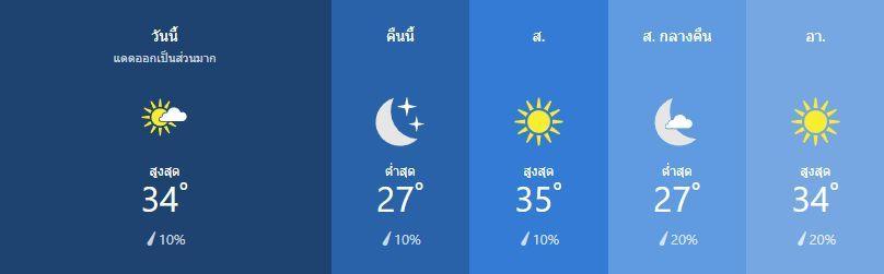 สภาพอากาศ วันที่ 8 กุมภาพันธ์   News by The Thaiger
