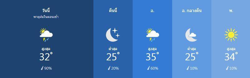 สภาพอากาศ วันที่ 11 กุมภาพันธ์ | News by The Thaiger