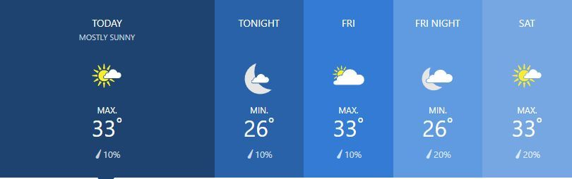 Weather for February 14   News by The Thaiger