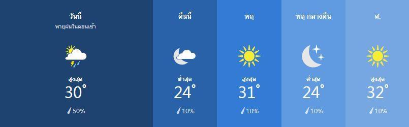สภาพอากาศ วันที่ 6 กุมภาพันธ์ | News by The Thaiger