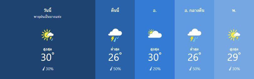 สภาพอากาศ วันที่ 4 กุมภาพันธ์ | News by The Thaiger