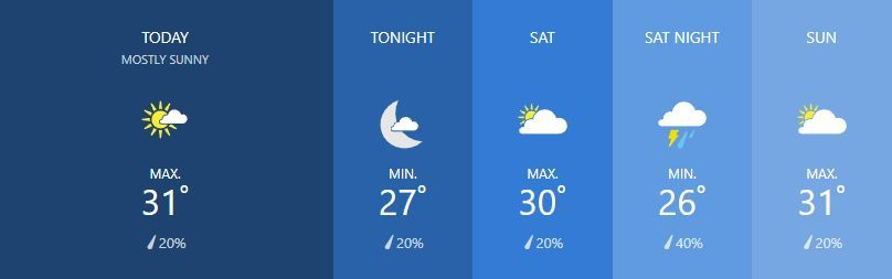 Weather for February 22 | News by The Thaiger