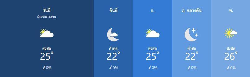 สภาพอากาศ วันที่ 18 กุมภาพันธ์   News by The Thaiger
