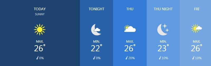 Weather for February 20 | News by The Thaiger