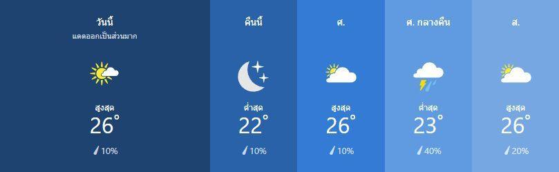 สภาพอากาศ วันที่ 21 กุมภาพันธ์ | News by The Thaiger