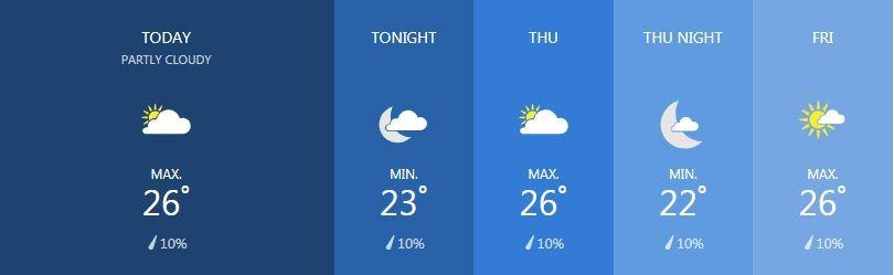 Weather for February 27 | News by The Thaiger