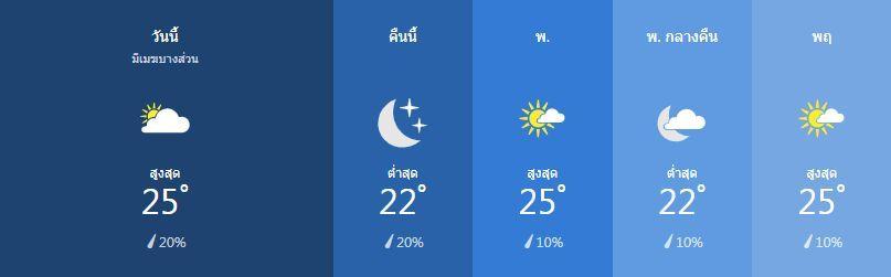 สภาพอากาศ วันที่ 5 กุมภาพันธ์ | News by The Thaiger