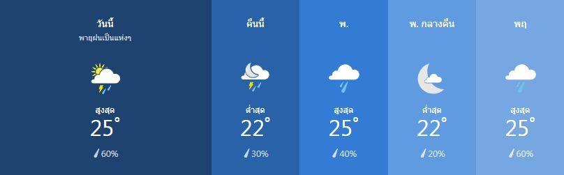 สภาพอากาศ วันที่ 12 กุมภาพันธ์ | News by The Thaiger