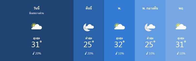 สภาพอากาศ วันที่ 5 มีนาคม | News by The Thaiger