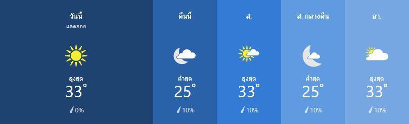 สภาพอากาศ วันที่ 1 มีนาคม | News by The Thaiger