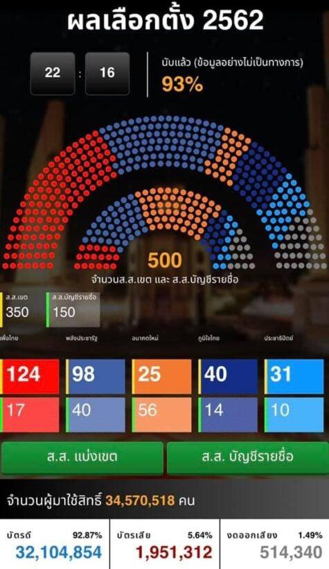 ผลการนับคะแนนเลือกตั้ง62 - สัดส่วน ส.ส. ที่แต่ละพรรคได้ | News by The Thaiger
